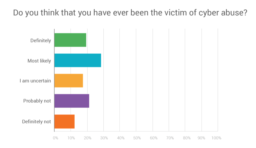 Figure 2: Hueya's own research indicates that nearly half of all  respondents have likely been victims of cyber abuse at some point in their  lives.
